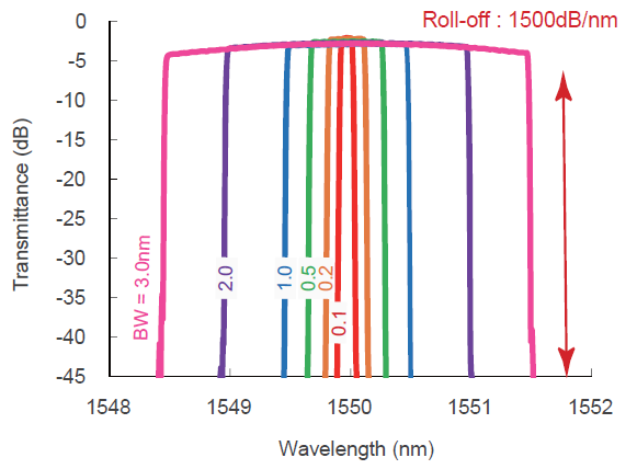 Spectral profile with bandwidth 0.1 nm to 3 nm
